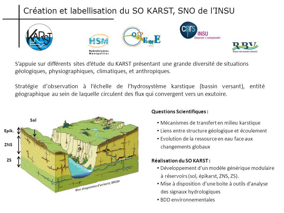 ZNS ZS Bloc diagramme dun karst, BRGM Questions Scientifiques : Mécanismes de transfert en milieu karstique Liens entre structure géologique et écoule