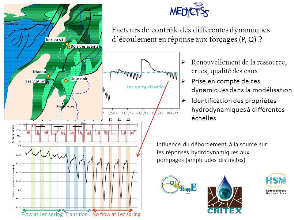 Renouvellement de la ressource, crues, qualité des eaux Prise en compte de ces dynamiques dans la modélisation Identification des propriétés hydrodyna