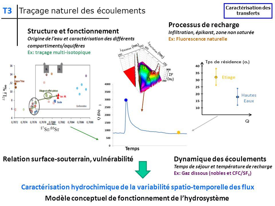 Relation surface-souterrain, vulnérabilité Modèle conceptuel de fonctionnement de lhydrosystème Dynamique des écoulements Temps de séjour et températu
