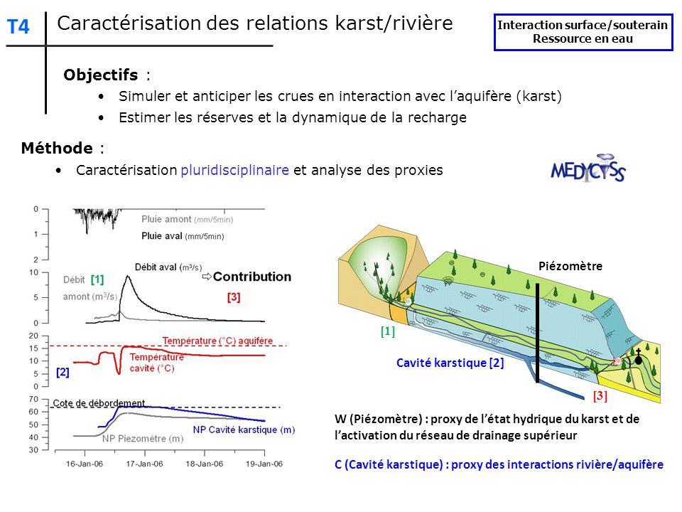 Modélisation hydrologique semi-distribuée: 1)Simulation des débits en entrée/sortie du karst 2)Outil pour quantifier les interaction Développement de modèles spécifiques Interaction surface/souterain Ressource en eau T4