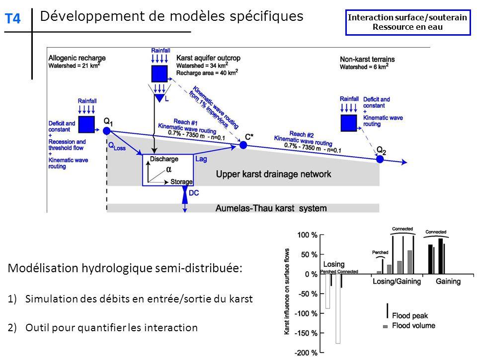 Modélisation hydrologique semi-distribuée: 1)Simulation des débits en entrée/sortie du karst 2)Outil pour quantifier les interaction Développement de