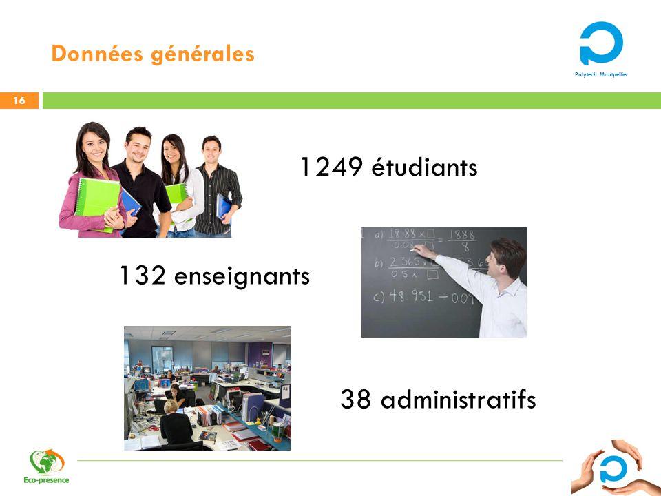 Polytech Montpellier Données générales 16 1249 étudiants 132 enseignants 38 administratifs