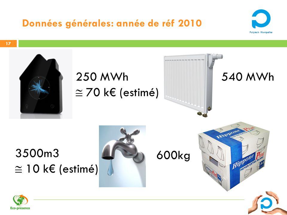 Polytech Montpellier Données générales: année de réf 2010 17 3500m3 10 k (estimé) 600kg 540 MWh250 MWh 70 k (estimé)