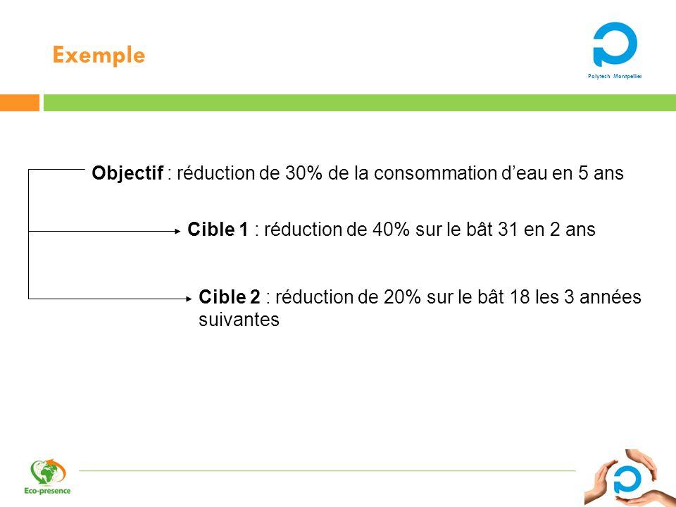 Polytech Montpellier Exemple Objectif : réduction de 30% de la consommation deau en 5 ans Cible 1 : réduction de 40% sur le bât 31 en 2 ans Cible 2 :