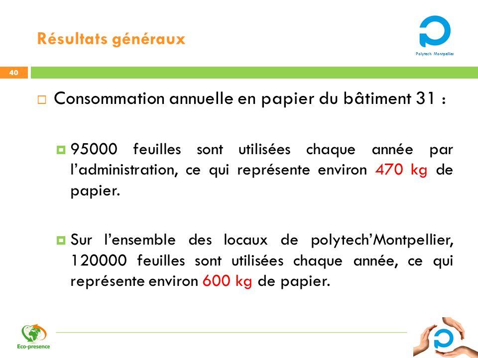 Polytech Montpellier Résultats généraux 40 Consommation annuelle en papier du bâtiment 31 : 95000 feuilles sont utilisées chaque année par ladministra
