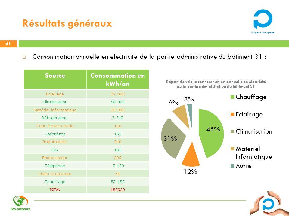 Polytech Montpellier Résultats généraux 41 Consommation annuelle en électricité de la partie administrative du bâtiment 31 : SourceConsommation en kWh