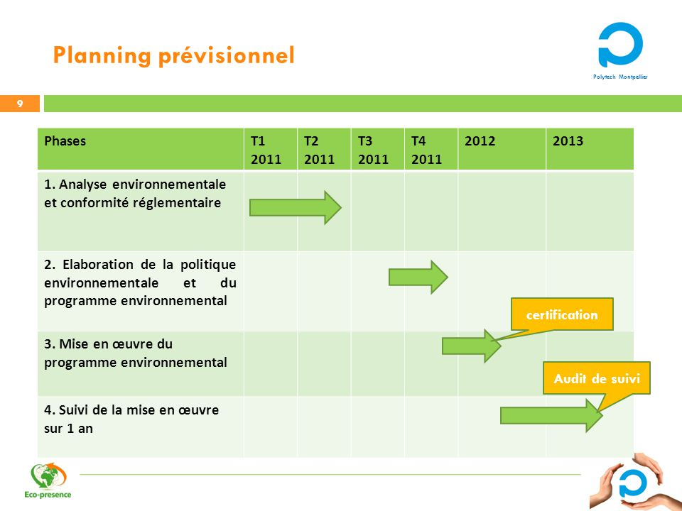 Polytech Montpellier Planning prévisionnel PhasesT1 2011 T2 2011 T3 2011 T4 2011 20122013 1. Analyse environnementale et conformité réglementaire 2. E