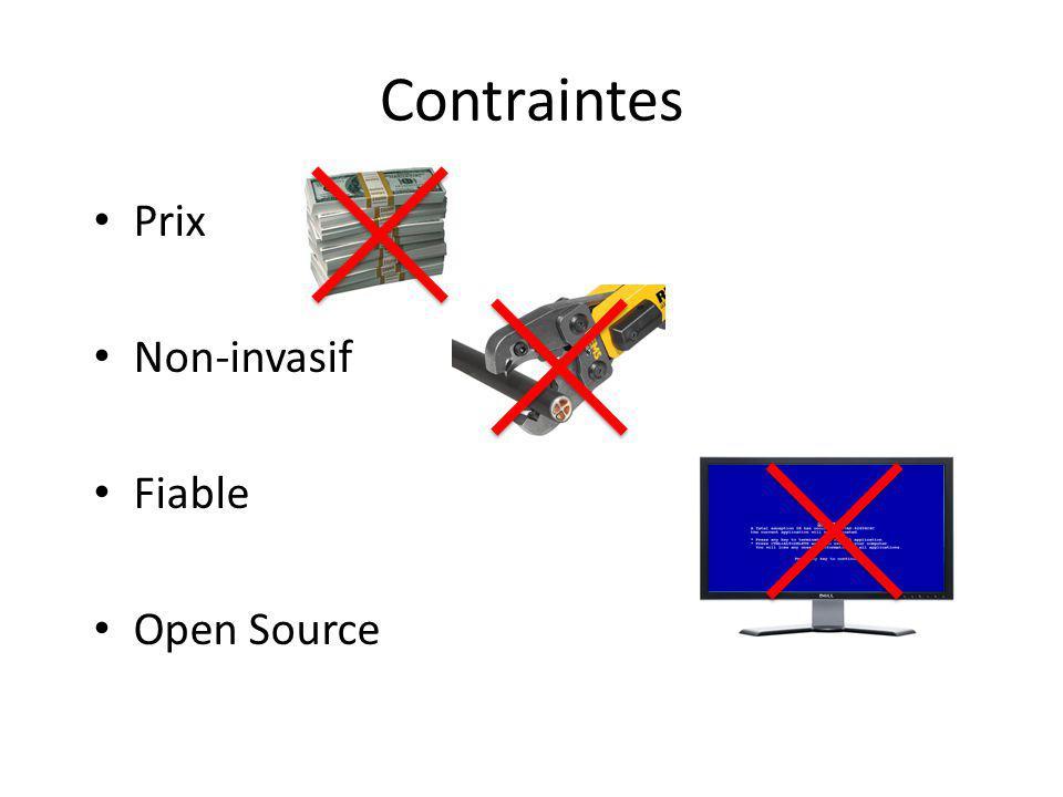 Contraintes Prix Non-invasif Fiable Open Source