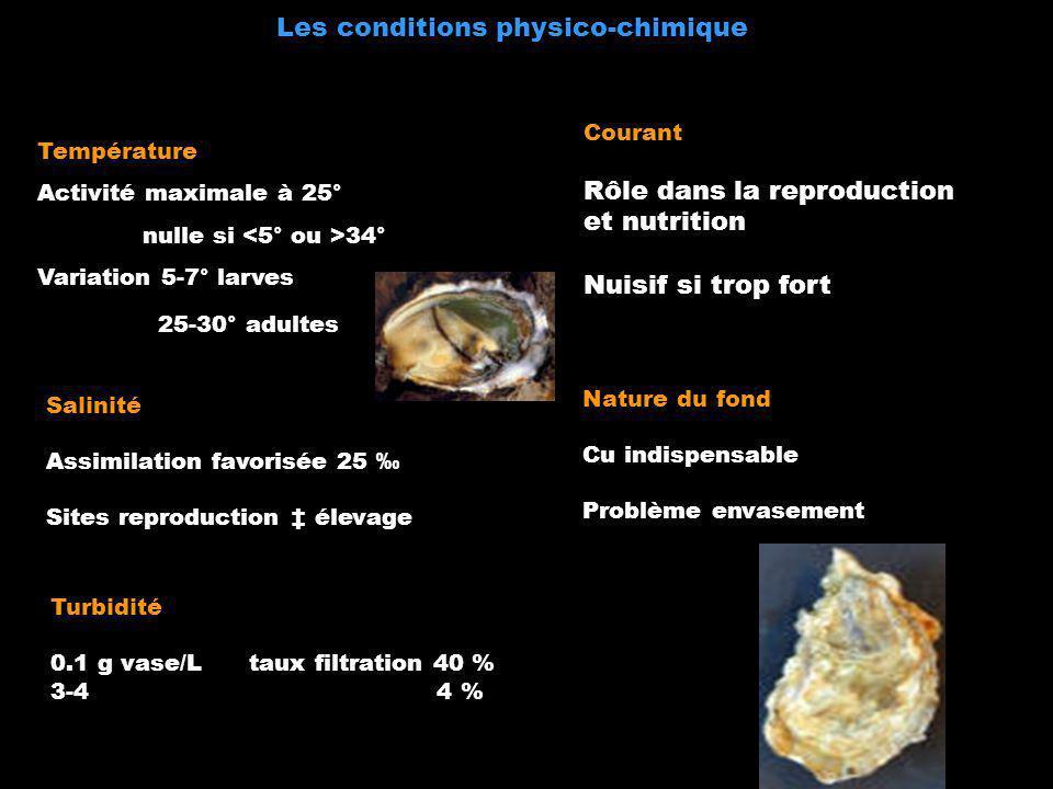 Les conditions physico-chimique Température Activité maximale à 25° nulle si 34° Variation 5-7° larves 25-30° adultes Salinité Assimilation favorisée