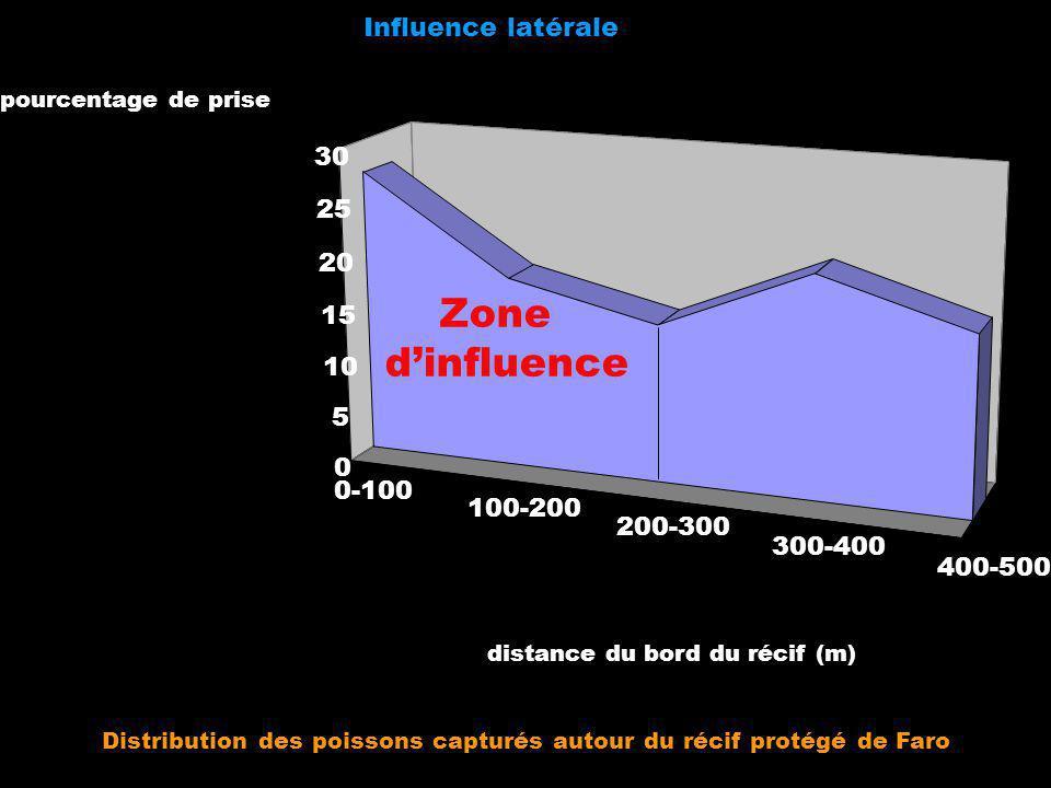 Influence latérale 0-100 100-200 200-300 300-400 400-500 0 5 10 15 20 25 30 pourcentage de prise distance du bord du récif (m) Zone dinfluence Distrib