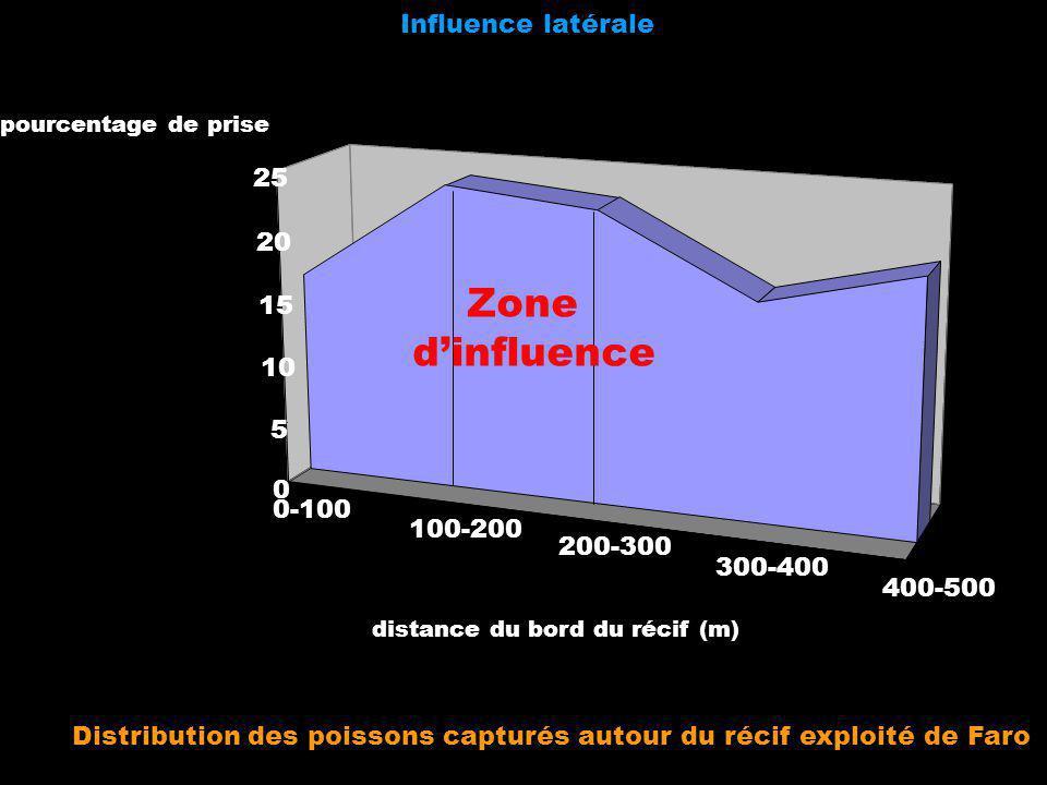 Influence latérale 0-100 100-200 200-300 300-400 400-500 0 5 10 15 20 25 pourcentage de prise distance du bord du récif (m) Zone dinfluence Distributi