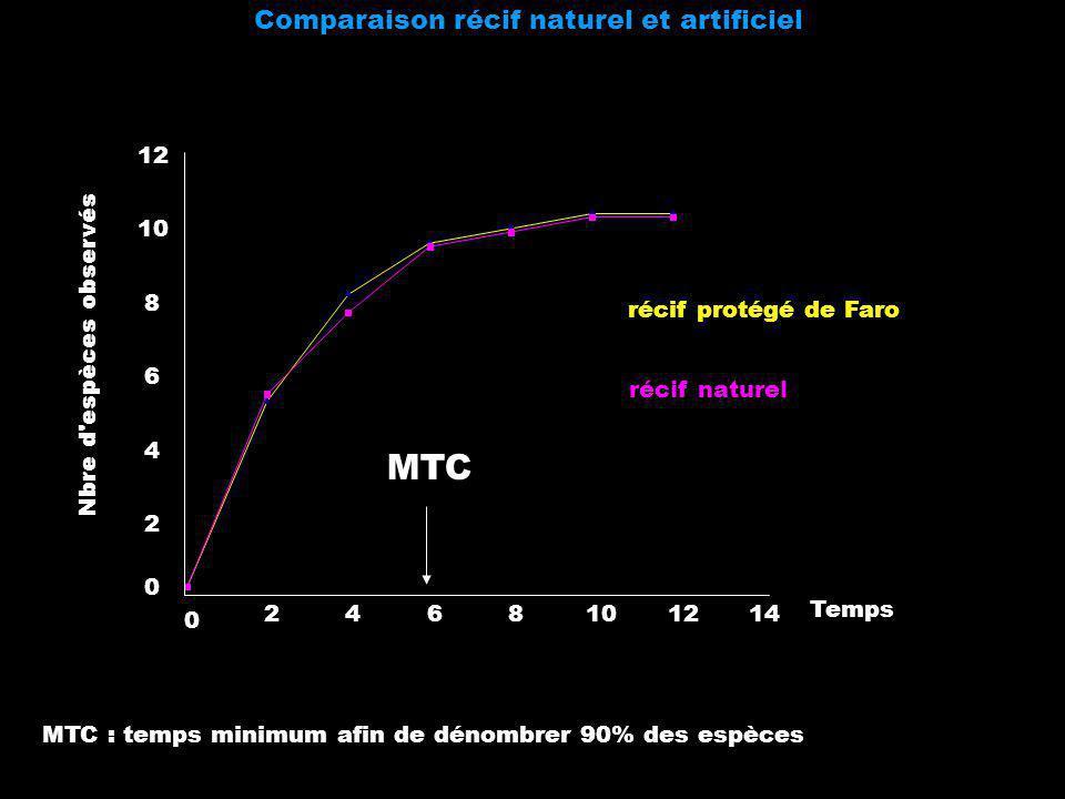 Comparaison récif naturel et artificiel 0 2 4 6 8 10 12 0 2468101214 Temps Nbre d'espèces observés récif protégé de Faro récif naturel MTC MTC : temps