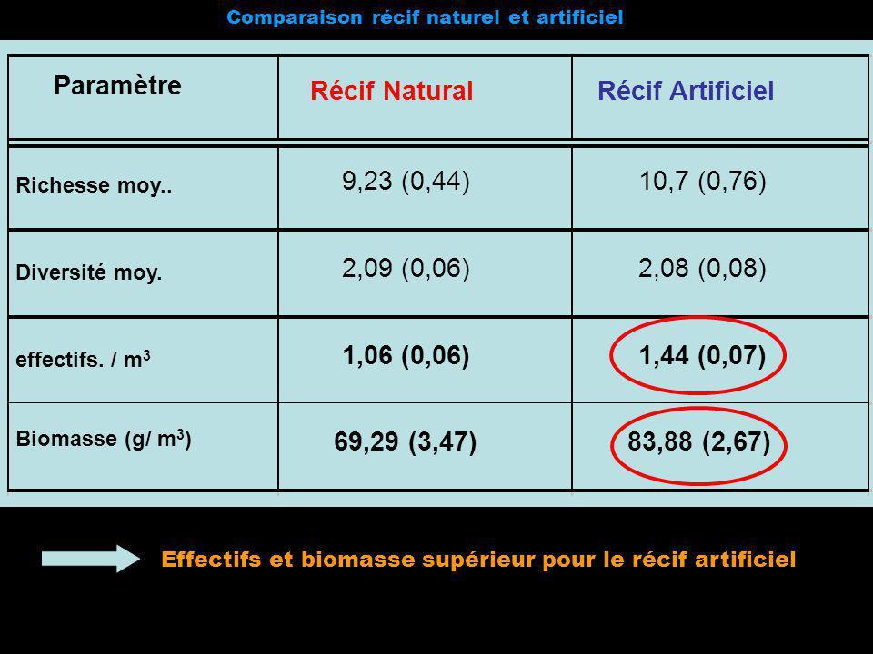 Comparaison récif naturel et artificiel Paramètre Récif NaturalRécif Artificiel Richesse moy.. 9,23 (0,44)10,7 (0,76) Diversité moy. 2,09 (0,06)2,08 (