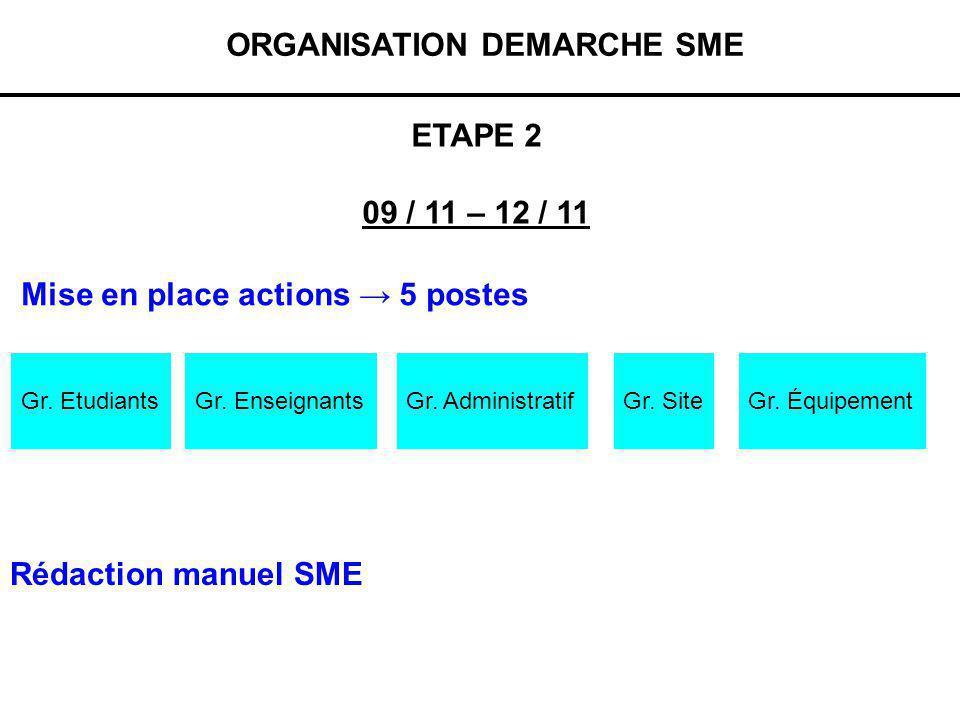 ORGANISATION DEMARCHE SME Gr. EtudiantsGr. EnseignantsGr. AdministratifGr. SiteGr. Équipement Mise en place actions 5 postes Rédaction manuel SME ETAP