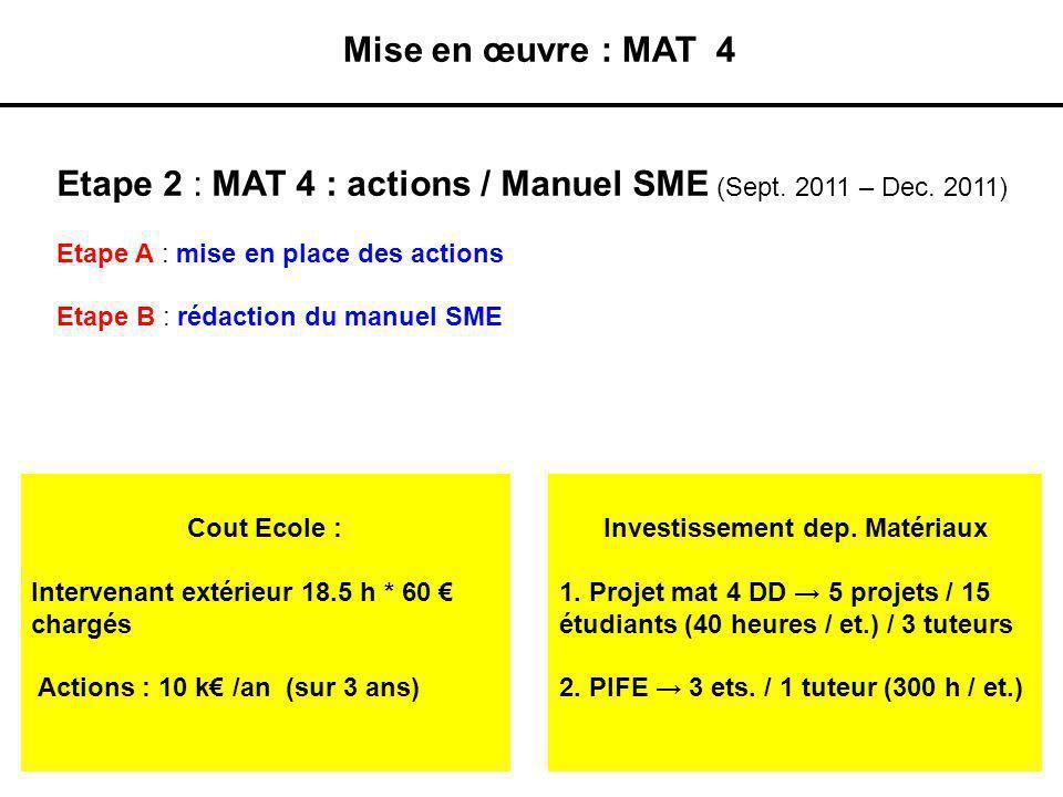 Mise en œuvre : MAT 4 Etape 2 : MAT 4 : actions / Manuel SME (Sept. 2011 – Dec. 2011) Etape A : mise en place des actions Etape B : rédaction du manue