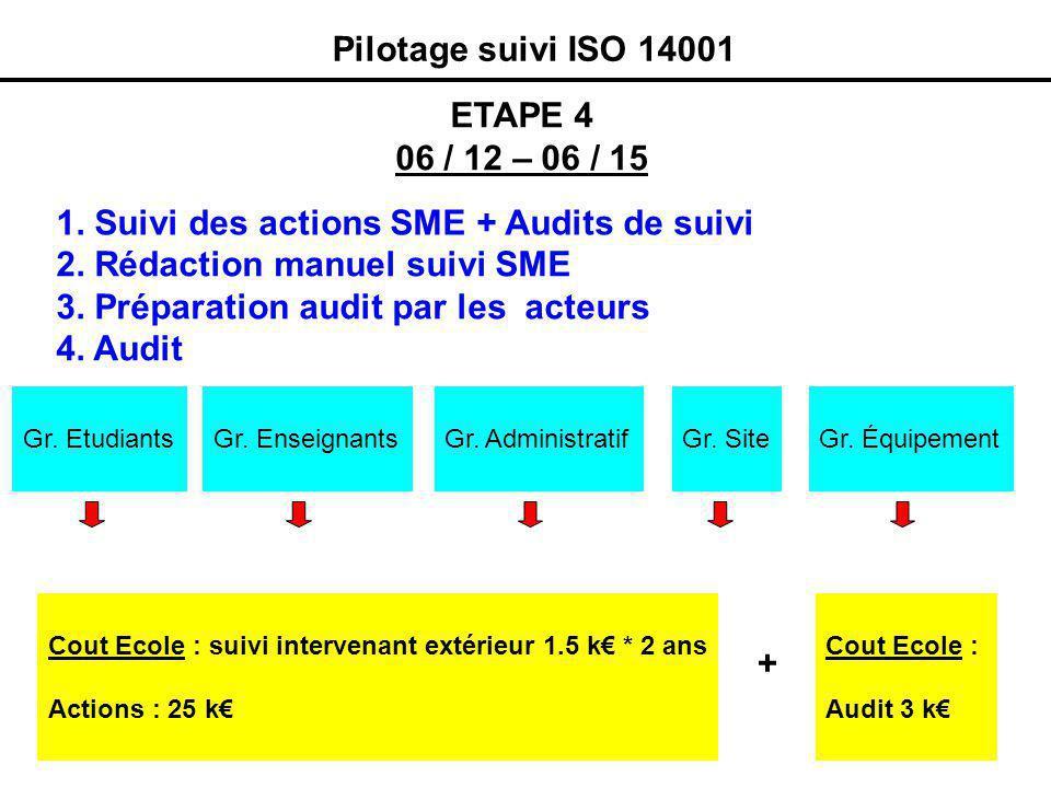 Pilotage suivi ISO 14001 1. Suivi des actions SME + Audits de suivi ETAPE 4 06 / 12 – 06 / 15 Cout Ecole : suivi intervenant extérieur 1.5 k * 2 ans A