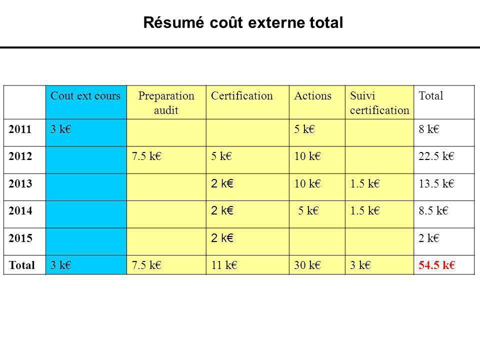 Résumé coût externe total Cout ext coursPreparation audit CertificationActionsSuivi certification Total 20113 k5 k8 k 20127.5 k5 k10 k22.5 k 2013 2 k