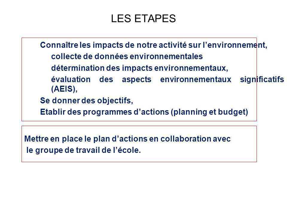 LES ETAPES Connaître les impacts de notre activité sur lenvironnement, collecte de données environnementales détermination des impacts environnementau