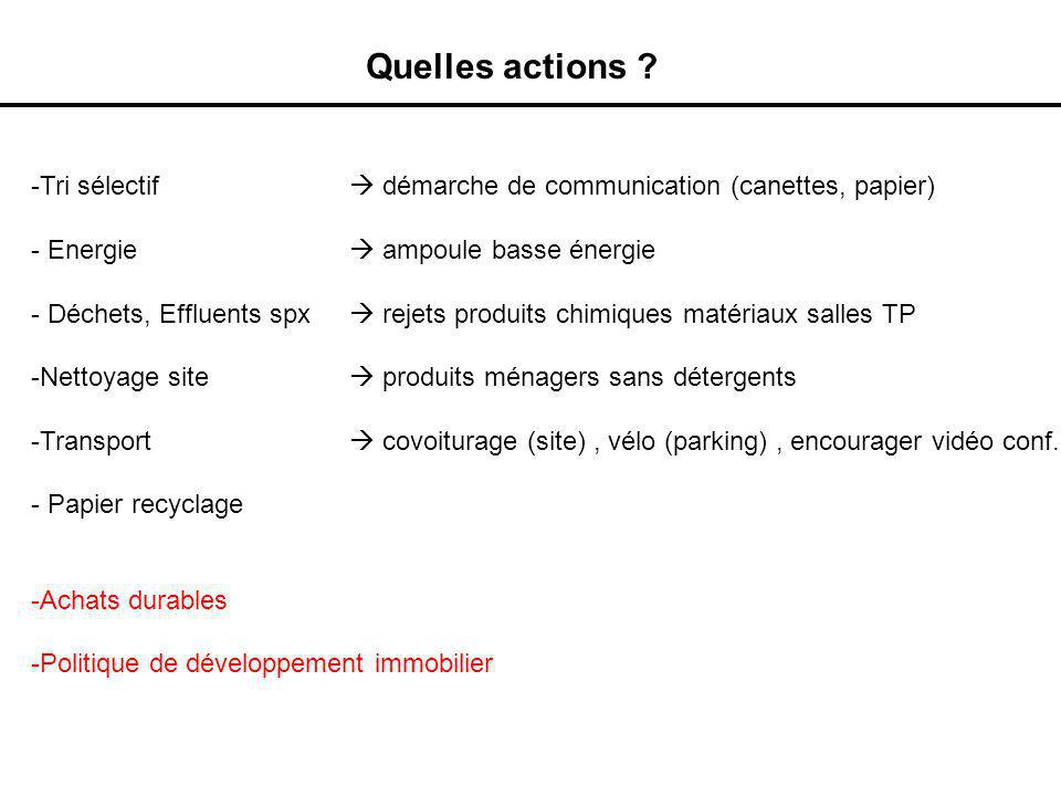 Quelles actions ? -Tri sélectif démarche de communication (canettes, papier) - Energie ampoule basse énergie - Déchets, Effluents spx rejets produits