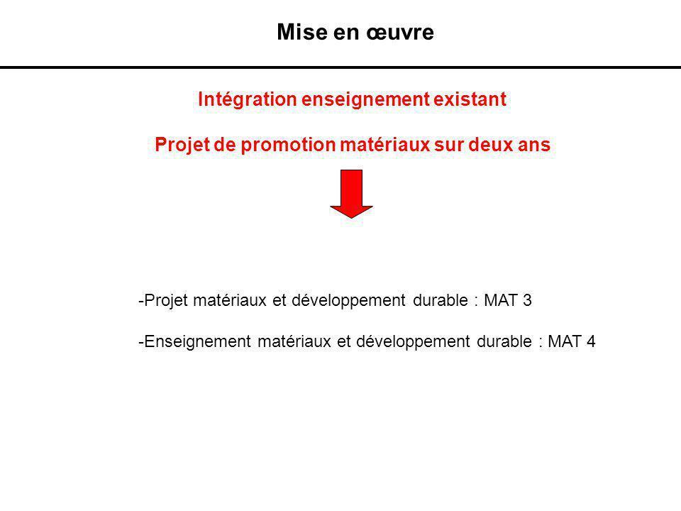 Mise en œuvre -Projet matériaux et développement durable : MAT 3 -Enseignement matériaux et développement durable : MAT 4 Intégration enseignement exi