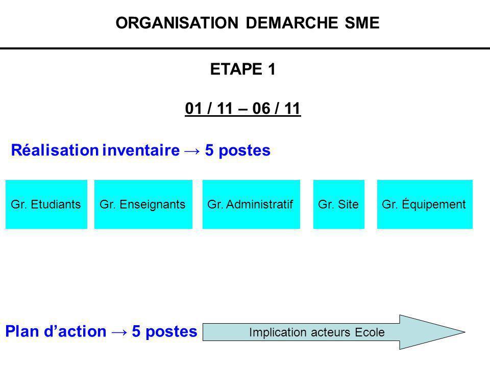 Mise en œuvre : MAT 3 Etape 1 : MAT 3 : Inventaire (Janv 2011 – Juin 2011) Etape A : mise en place projet (cours DD – cahier charge) Etape B : réalisation de linventaire en sous groupes (3 trinômes) Etape C : Détermination plan daction et budget (présence des acteurs internes) Investissement dép.