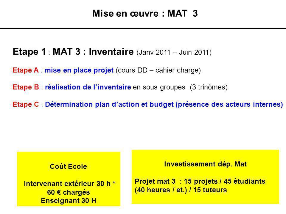 Mise en œuvre : MAT 3 Etape 1 : MAT 3 : Inventaire (Janv 2011 – Juin 2011) Etape A : mise en place projet (cours DD – cahier charge) Etape B : réalisa