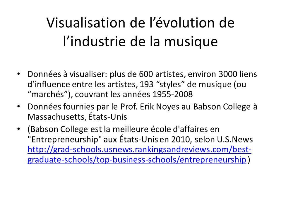 Visualisation de lévolution de lindustrie de la musique Données à visualiser: plus de 600 artistes, environ 3000 liens dinfluence entre les artistes, 193 styles de musique (ou marchés), couvrant les années 1955-2008 Données fournies par le Prof.