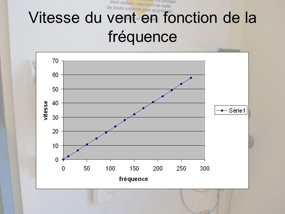 Vitesse du vent en fonction de la fréquence