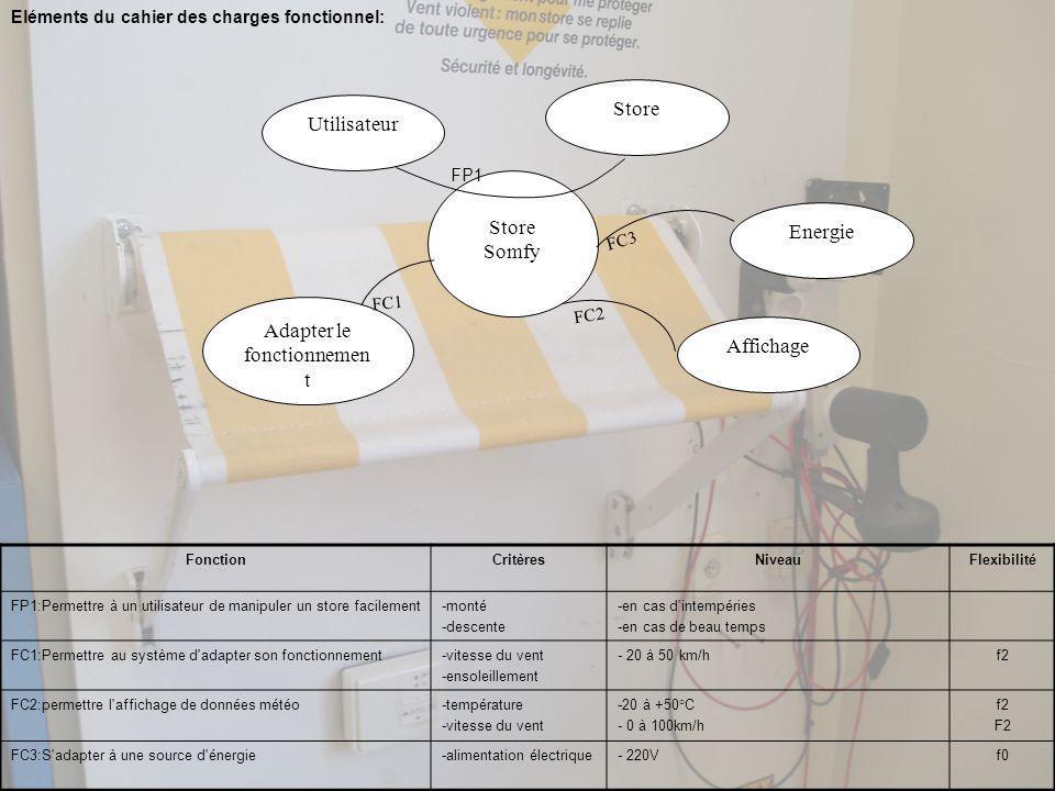 Eléments du cahier des charges fonctionnel: Store Somfy Utilisateur Adapter le fonctionnemen t Affichage Store FC1 FC2 Energie FC3 FP1 FonctionCritèresNiveauFlexibilité FP1:Permettre à un utilisateur de manipuler un store facilement-monté -descente -en cas d intempéries -en cas de beau temps FC1:Permettre au système d adapter son fonctionnement-vitesse du vent -ensoleillement - 20 à 50 km/hf2 FC2:permettre l affichage de données météo-température -vitesse du vent -20 à +50°C - 0 à 100km/h f2 F2 FC3:S adapter à une source d énergie-alimentation électrique- 220Vf0
