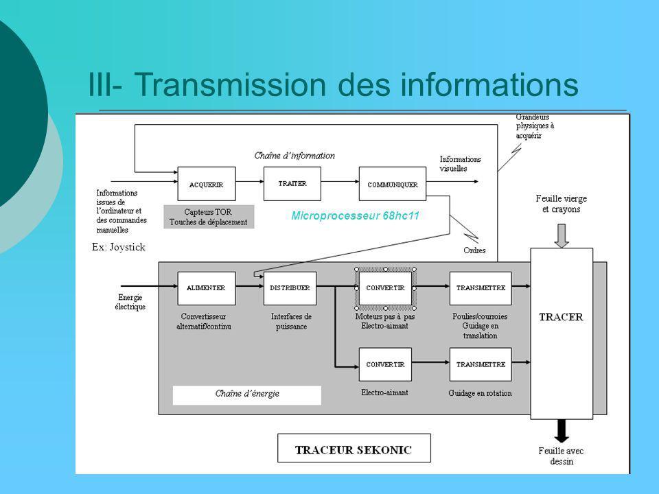 Microprocesseur 68hc11 Ex: Joystick III- Transmission des informations