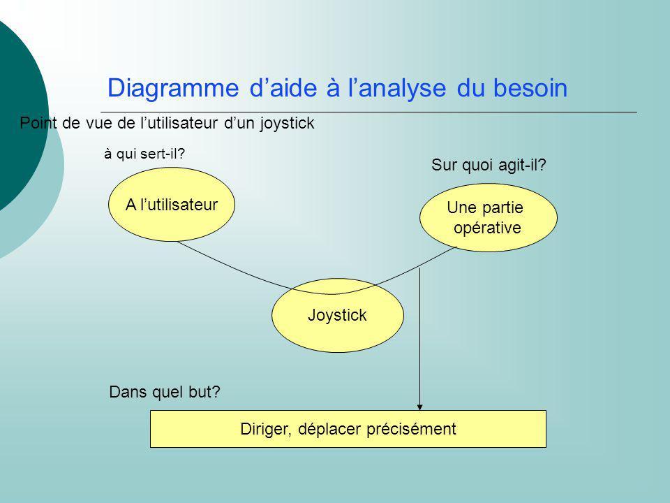 Diagramme daide à lanalyse du besoin A lutilisateur Joystick Une partie opérative à qui sert-il? Sur quoi agit-il? Diriger, déplacer précisément Dans