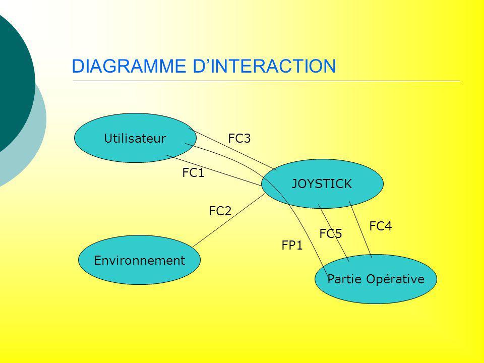 DIAGRAMME DINTERACTION Utilisateur JOYSTICK Environnement Partie Opérative FC2 FC1 FC3 FP1 FC4 FC5