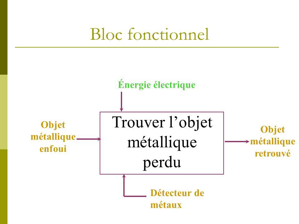 Bloc fonctionnel Énergie électrique Objet métallique enfoui Objet métallique retrouvé Détecteur de métaux Trouver lobjet métallique perdu