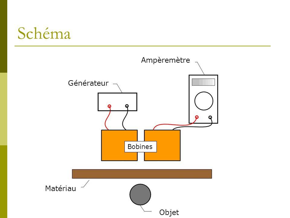 Schéma Générateur Ampèremètre Objet Matériau Bobines