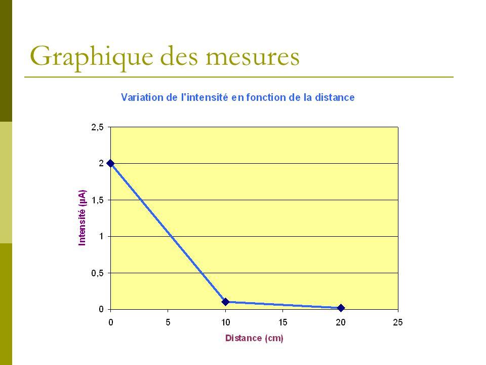 Graphique des mesures