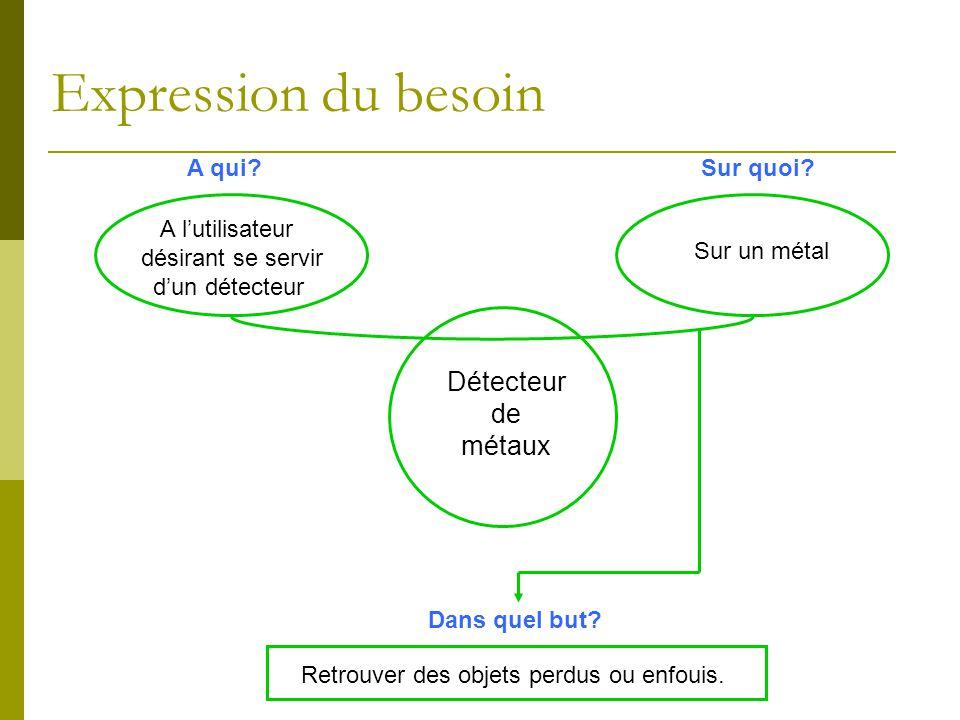 A lutilisateur désirant se servir dun détecteur A qui?Sur quoi? Sur un métal Détecteur de métaux Dans quel but? Retrouver des objets perdus ou enfouis