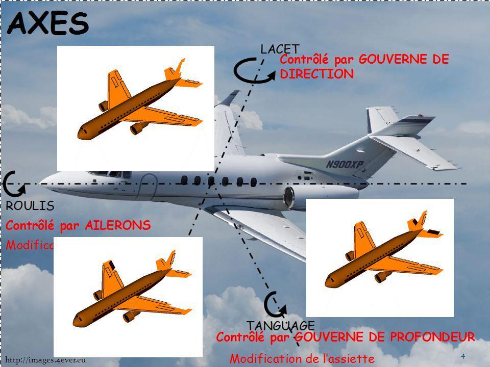 2) Instruments de mesure Anémomètre Altimètre Variomètre La bille et le fil de laine Le compas La radio http://www.planeur-stflo.net 5