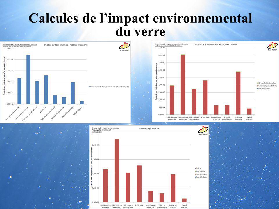 Calcules de limpact environnemental du verre
