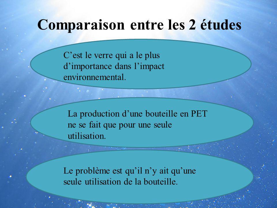 Comparaison entre les 2 études Cest le verre qui a le plus dimportance dans limpact environnemental. La production dune bouteille en PET ne se fait qu