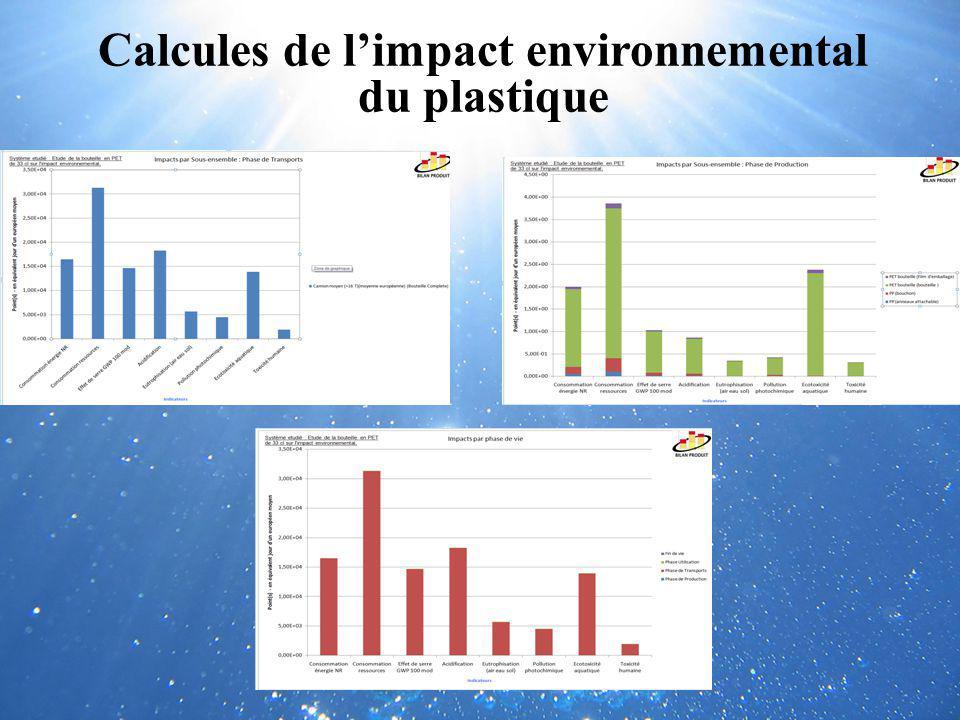 Calcules de limpact environnemental du plastique