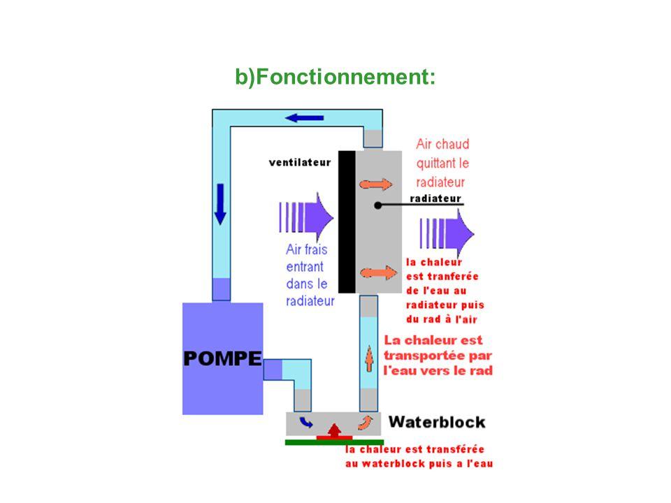 b)Fonctionnement: