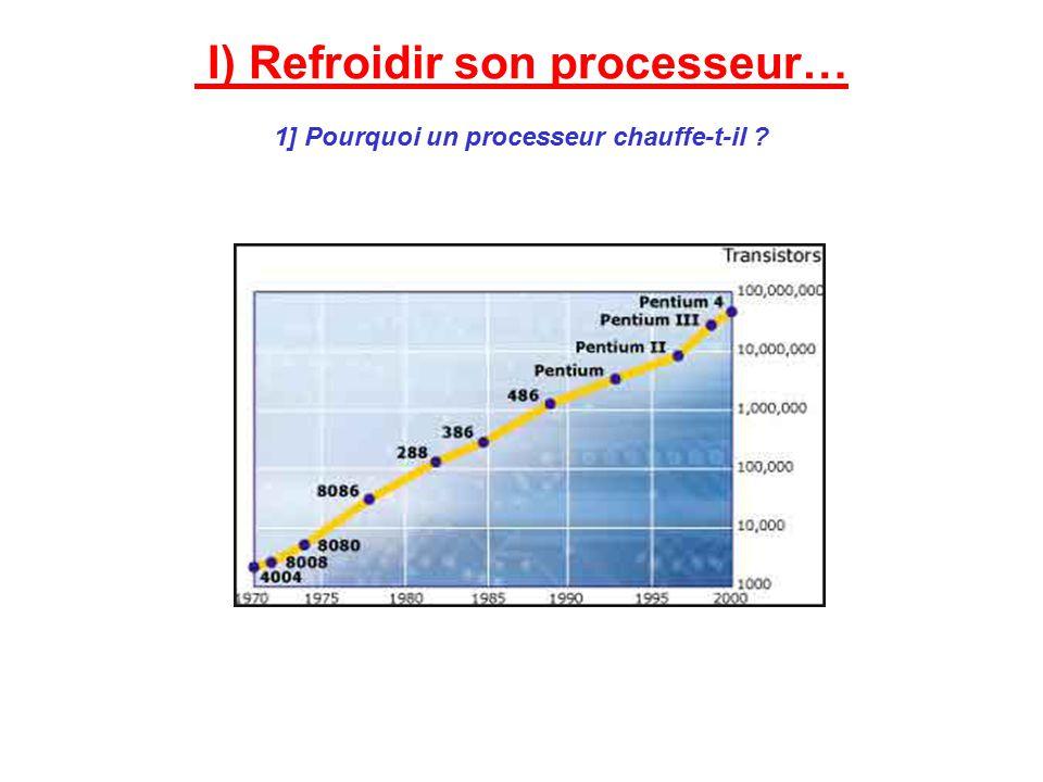 I) Refroidir son processeur… 1] Pourquoi un processeur chauffe-t-il ?