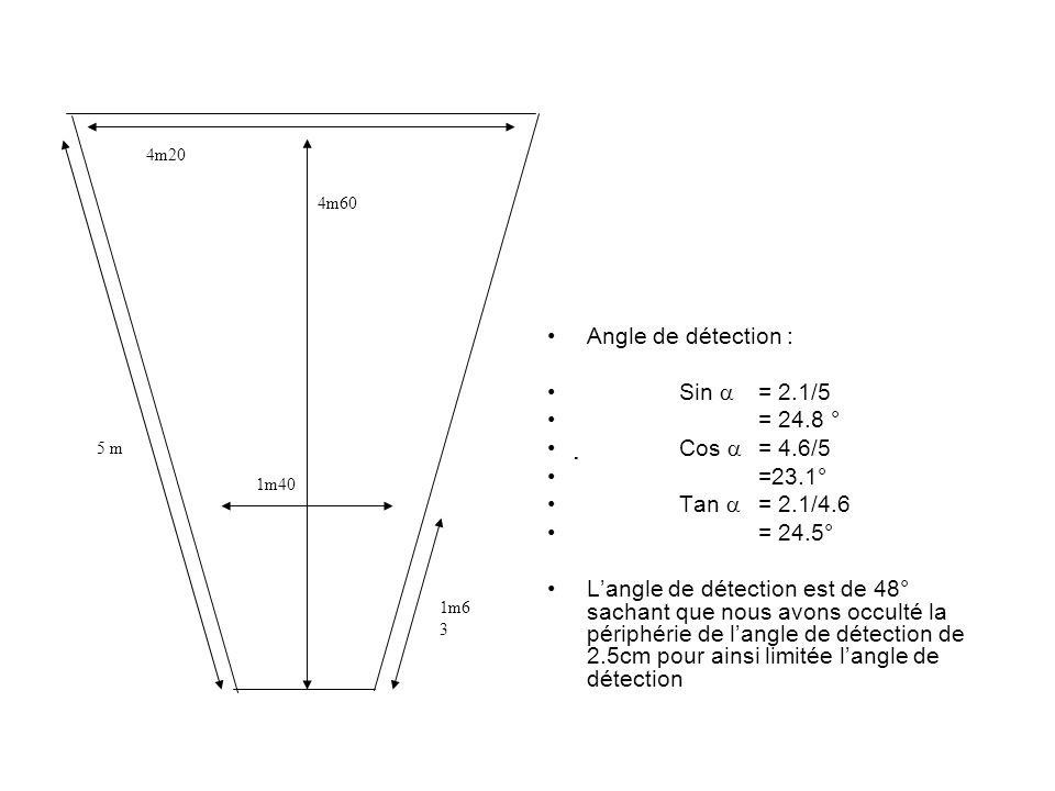 5 m 1m6 3 1m40 4m20 4m60 Angle de détection : Sin = 2.1/5 = 24.8 ° Cos = 4.6/5 =23.1° Tan = 2.1/4.6 = 24.5° Langle de détection est de 48° sachant que