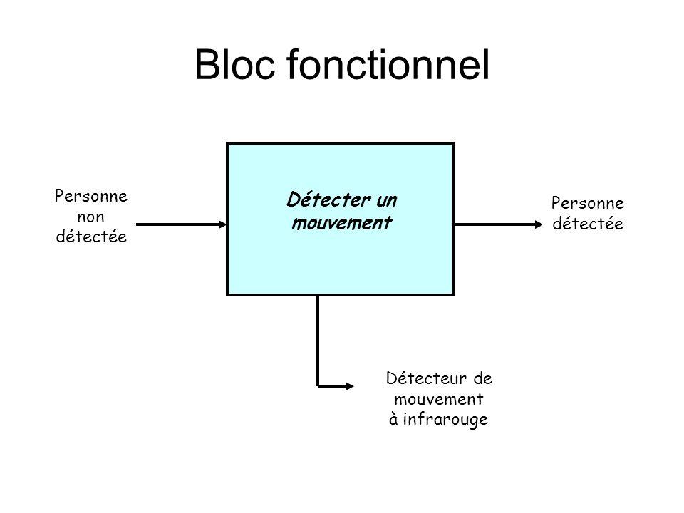 Bloc fonctionnel Détecter un mouvement Personne non détectée Personne détectée Détecteur de mouvement à infrarouge