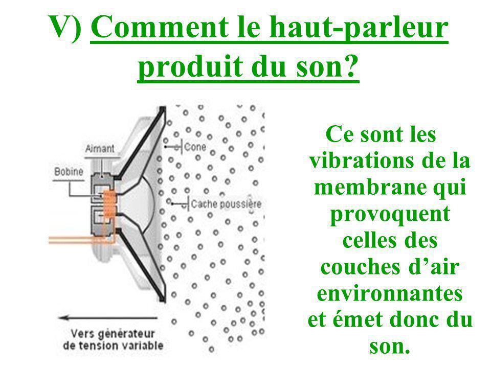 V) Comment le haut-parleur produit du son? Ce sont les vibrations de la membrane qui provoquent celles des couches dair environnantes et émet donc du