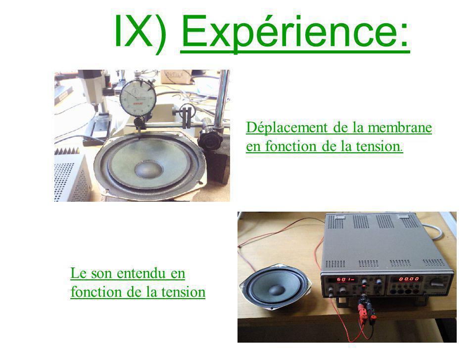 IX) Expérience: Déplacement de la membrane en fonction de la tension. Le son entendu en fonction de la tension