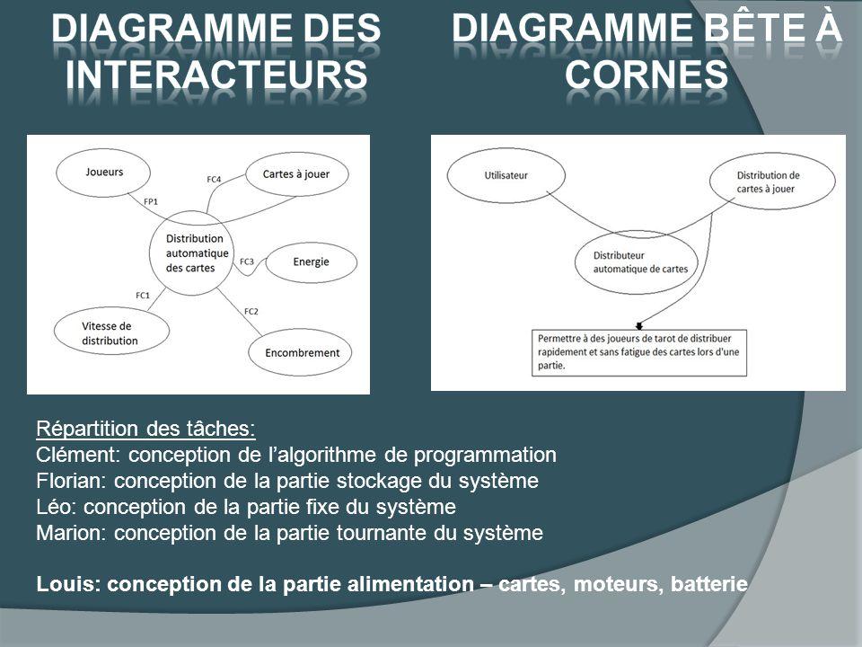Répartition des tâches: Clément: conception de lalgorithme de programmation Florian: conception de la partie stockage du système Léo: conception de la