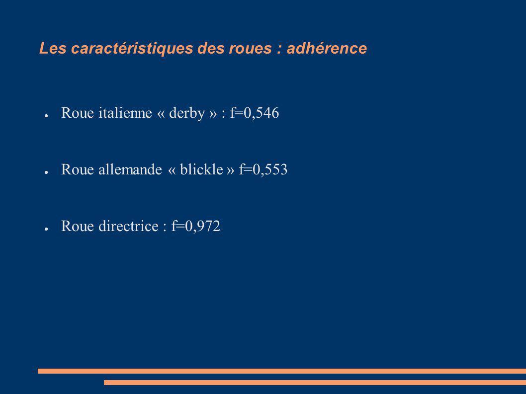 Les caractéristiques des roues : adhérence Roue italienne « derby » : f=0,546 Roue allemande « blickle » f=0,553 Roue directrice : f=0,972