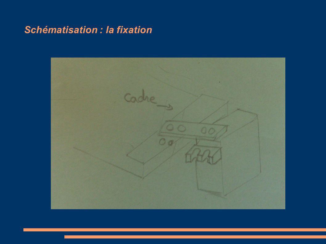 Schématisation : la fixation