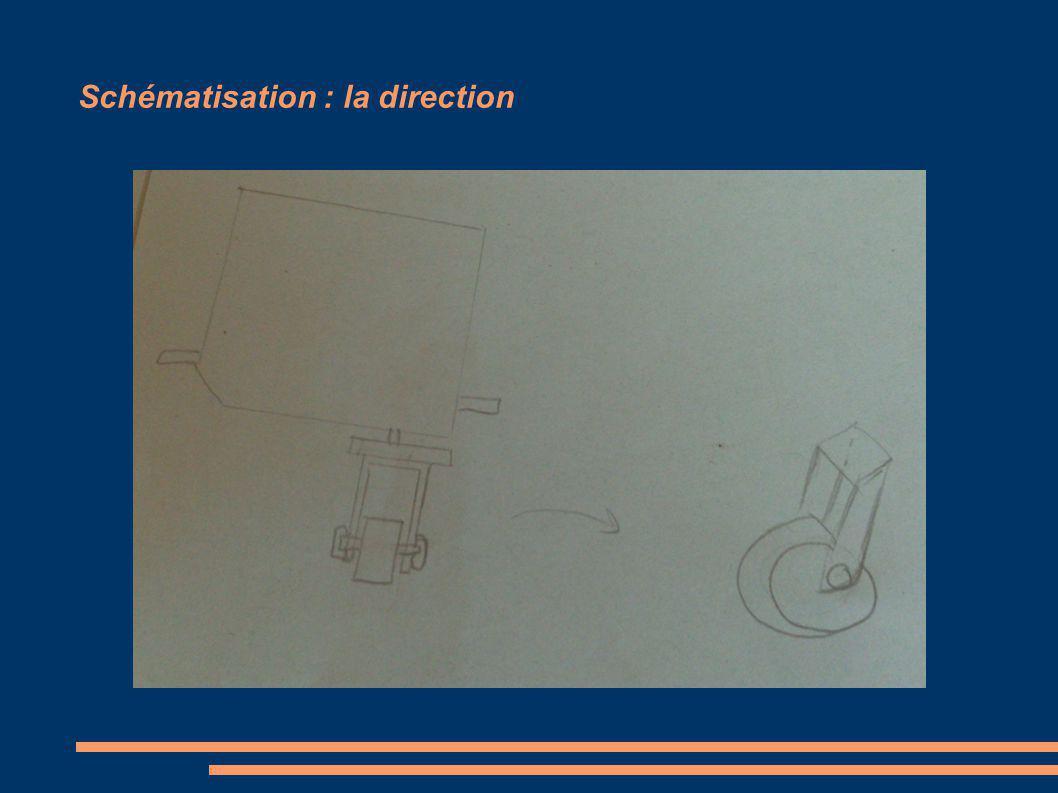Schématisation : la direction